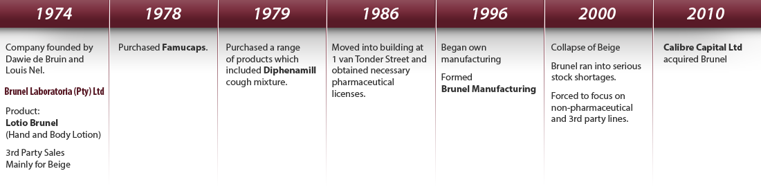 Brunel - History